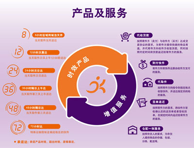 圆通速递加盟 圆通产品体系