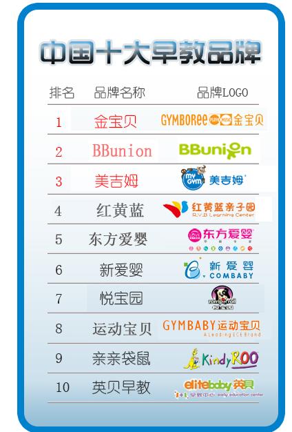 2016中国最有影响力的十大早教品牌