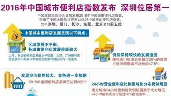 新零售—中国便利店开启2.0时代