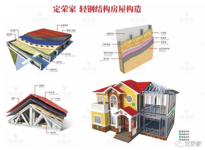 定荣家轻钢结构房屋构造